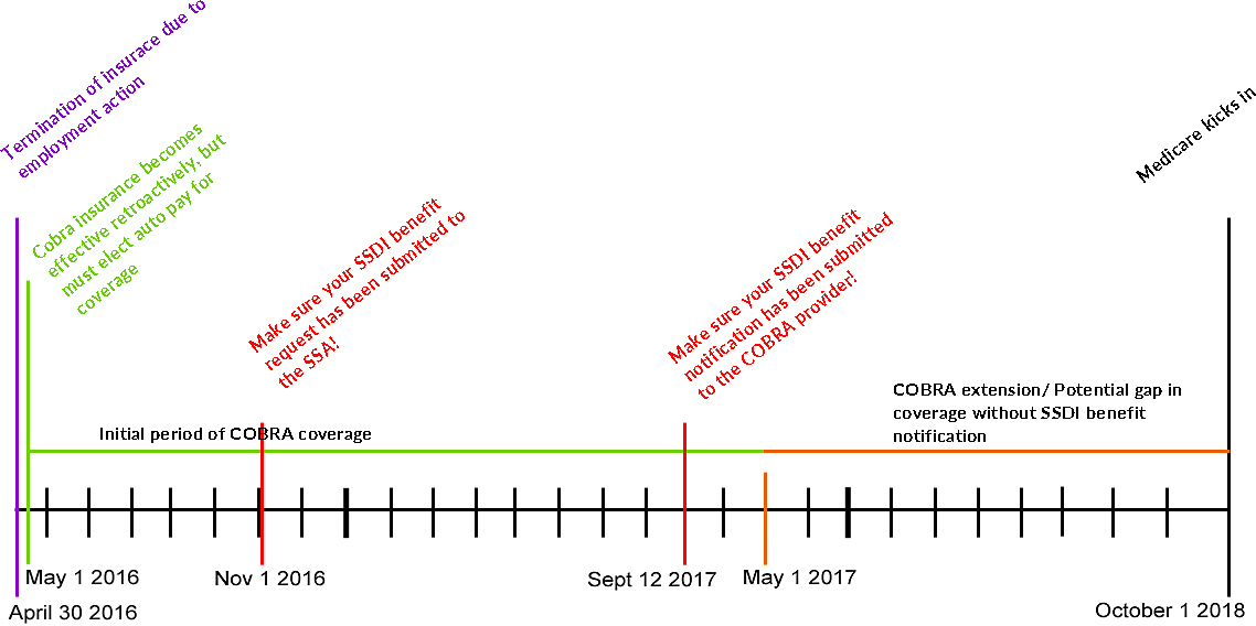 How cobra ssdi and medicare work together the timeline how cobra ssdi and medicare work together ccuart Choice Image